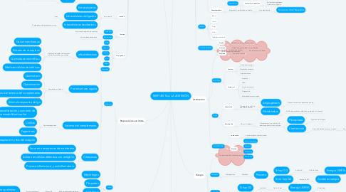 Mind Map: RESPUESTA A LA AGRESIÓN