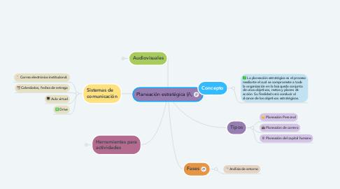 Mind Map: Herramientas y recursos digitales utilizados.