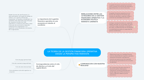 Mind Map: LA TEORÍA DE LA GESTIÓN FINANCIERA OPERATIVA DESDE LA PERSPECTIVA MARXISTA