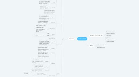 Mind Map: Coleta de Dados