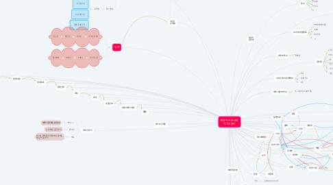 Mind Map: 민성이는 준서의 아기고양이
