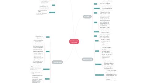 Mind Map: Os clássicos da sociologia