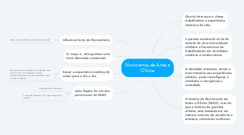 Mind Map: Movimentos de Artes e Ofícios