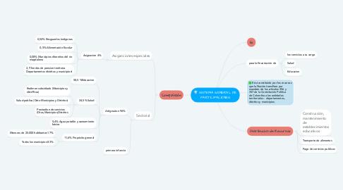 Mind Map: SISTEMA GENERAL DE PARTICIPACIONES