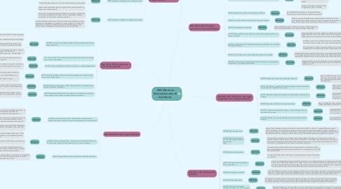 Mind Map: NIA (Normas Internacionales de Auditoría).