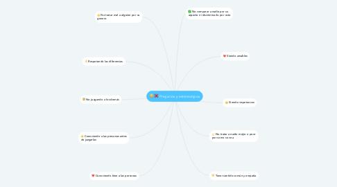Mind Map: Prejuicios y estereotipos