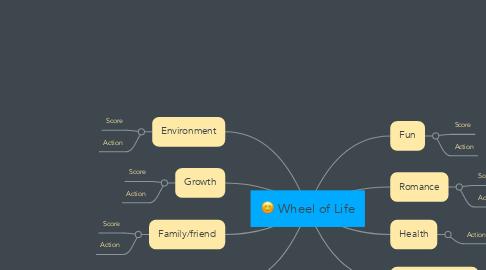 Mind Map: Wheel of Life