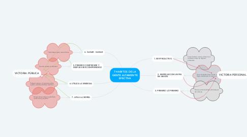 Mind Map: 7 HABITOS DE LA GENTE ALTAMENTE EFECTIVA