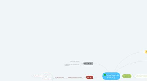 Mind Map: Ferramentas de Coaching
