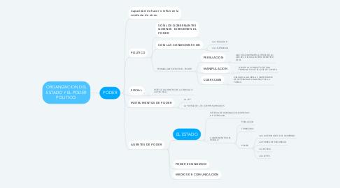 Mind Map: ORGANIZACION DEL ESTADO Y EL PODER POLITICO.