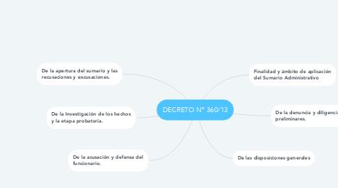 Mind Map: DECRETO Nº 360/13