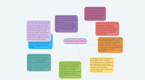 Mind Map: Communication Skills