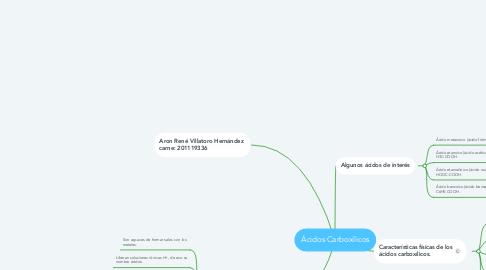 Mind Map: Ácidos Carboxílicos