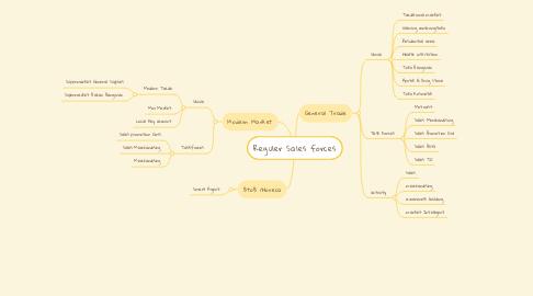 Mind Map: Reguler Sales forces