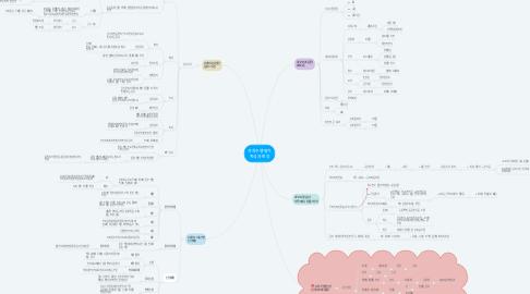 Mind Map: 과학수행평가 자극과 반응