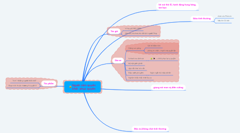 Mind Map: Người cầm quyền khôi  phục quyền