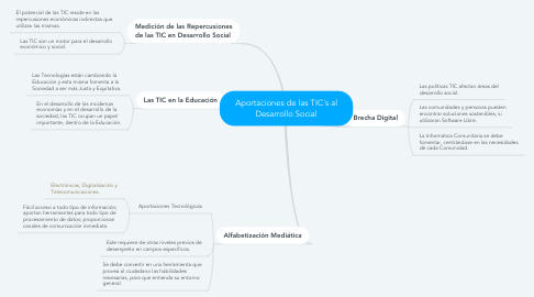 Mind Map: Aportaciones de las TIC´s al Desarrollo Social