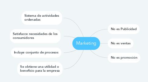Mind Map: Marketing