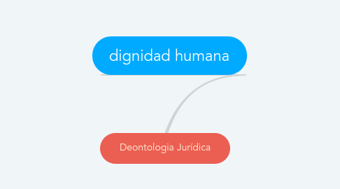 Mind Map: Deontologia Jurídica