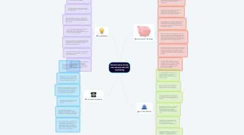 Mind Map: Instrumentos de las comunicaciones del marketing