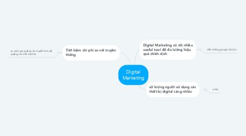 Mind Map: Digital Marketing
