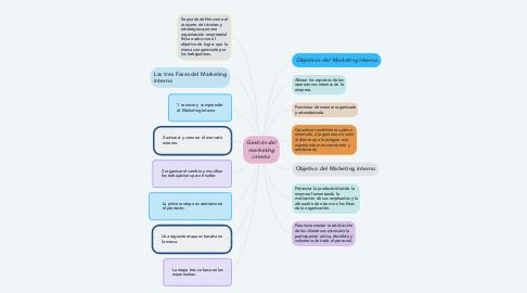 Mind Map: Gestión del marketing interno