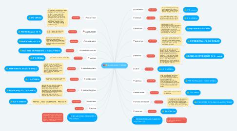 Mind Map: MERCADO VITORIA