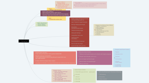 Mind Map: Psikologi Faal