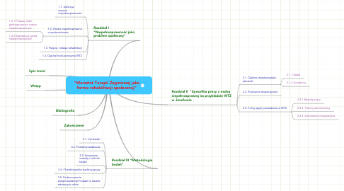 """Mind Map: """"Warsztat Terapii Zajęciowej jako forma rehabilitacji społecznej"""""""