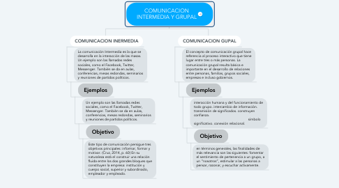 Mind Map: COMUNICACION INTERMEDIA Y GRUPAL