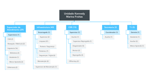 Mind Map: Unidade Kennedy Marina Freitas