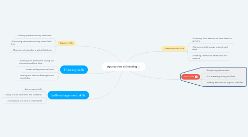Mind Map: Approaches to learning