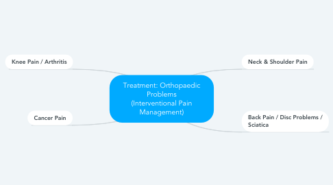 Mind Map: Treatment: Orthopaedic Problems (Interventional Pain Management)