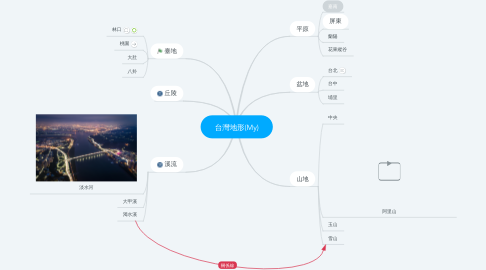 Mind Map: 台灣地形(My)