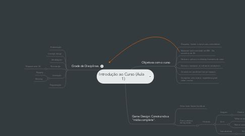 Mind Map: Introdução ao Curso (Aula    1)