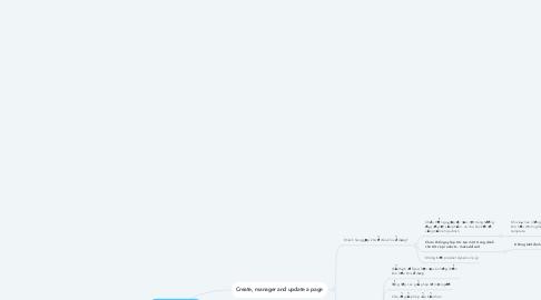 Mind Map: Customer Flow