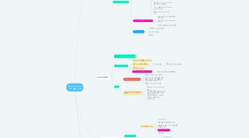 Mind Map: Marketing Plan 15/5 đến 31/10