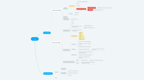 Mind Map: Coude