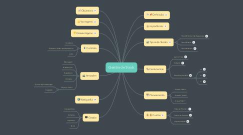Mind Map: Gestão de Stock