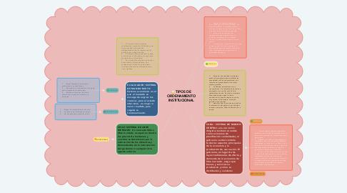 Mind Map: TIPOS DE ORDENAMIENTO INSTITUCIONAL