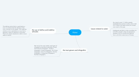Mind Map: Water