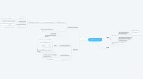Mind Map: Reflektionstræ uge4