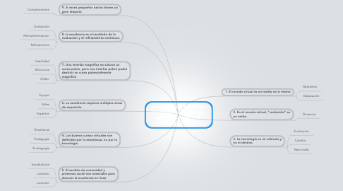 Mind Map: Un curso virtual totalmente fascinante: nueve principios para la excelencia en la enseñanza  en línea.