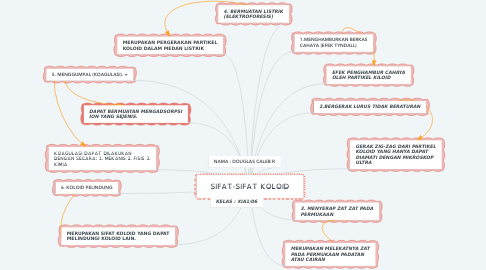 Mind Map: SIFAT-SIFAT KOLOID