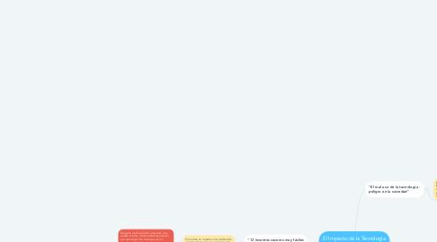 Mind Map: El Impacto de la Tecnología a Nivel Mundial