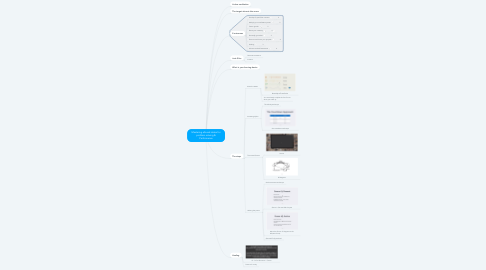 Mind Map: Mastering altered states for problem solving & Performance