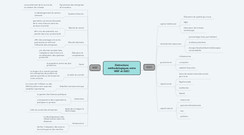 Mind Map: Distinctions méthodologiques entre WEF et GSCI