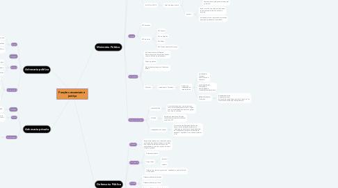 Mind Map: Funções essenciais à  justiça