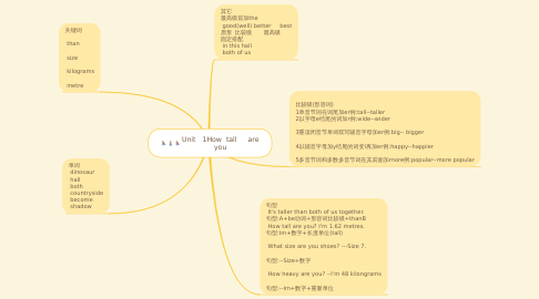 Mind Map: Unit   1How  tall     are you