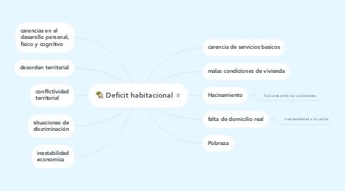Mind Map: Deficit habitacional